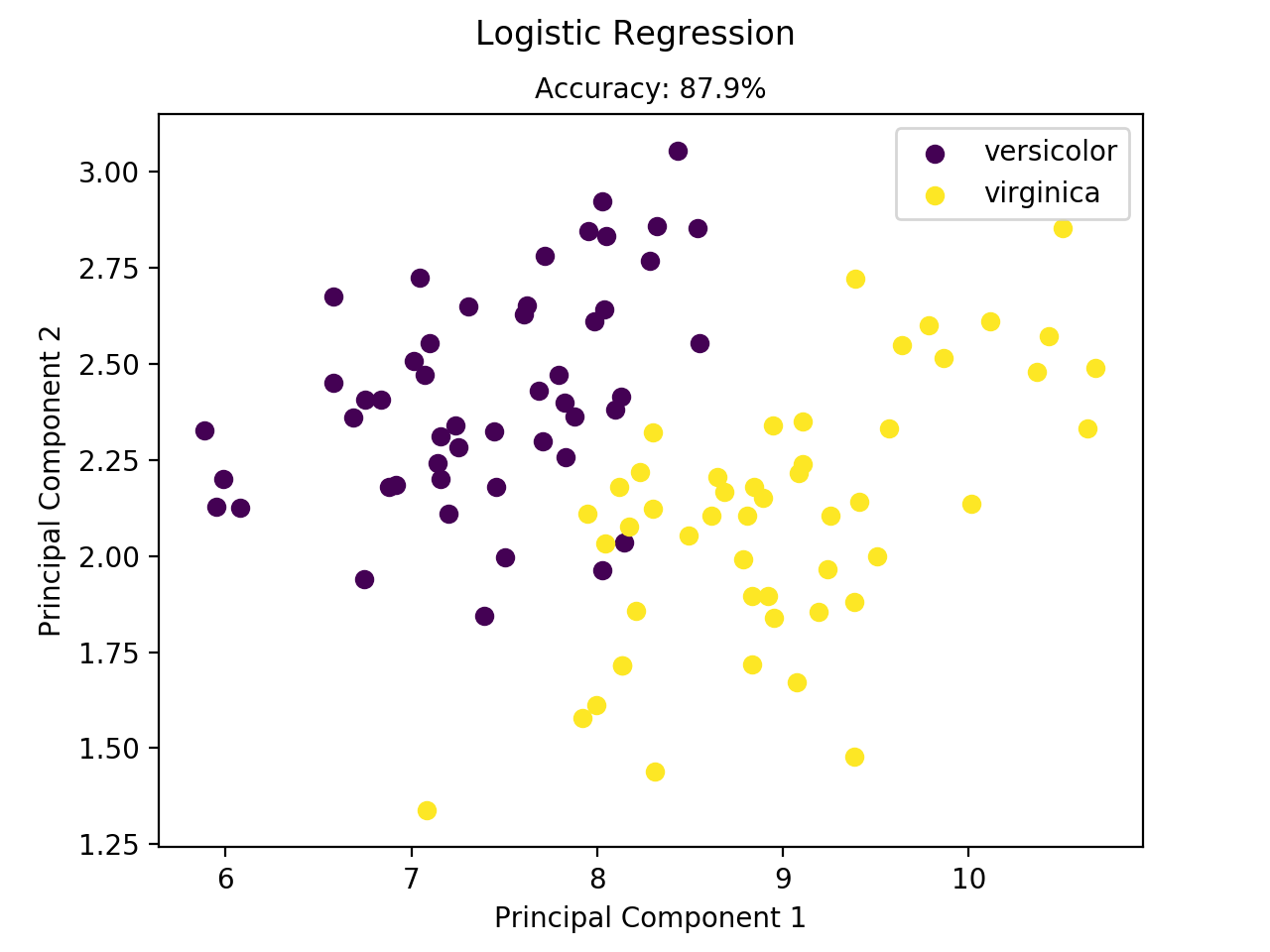 logistic regression 11 logistic regression - interpreting parameters outcome does not vary remember: 0 = negative outcome, all other nonmissing values = positive outcome.